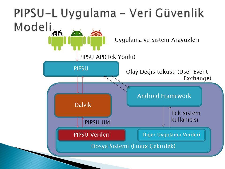 Android Framework PIPSU Olay Değiş tokuşu (User Event Exchange) Dosya Sistemi (Linux Çekirdek) Dalvik Diğer Uygulama Verileri PIPSU Verileri Tek siste