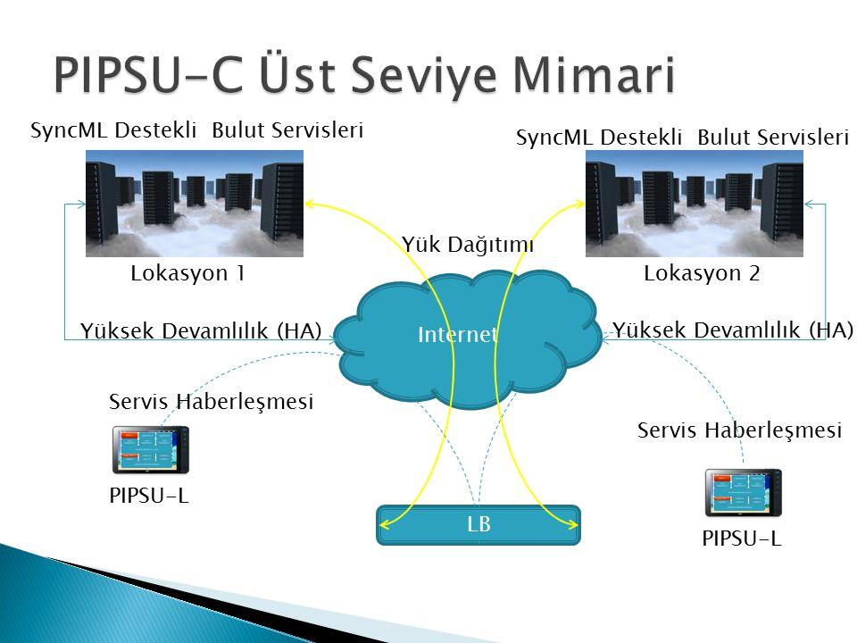 Lokasyon 2 SyncML Destekli Bulut Servisleri Internet Yüksek Devamlılık (HA) LB PIPSU-L Yük Dağıtımı Servis Haberleşmesi Yüksek Devamlılık (HA) SyncML