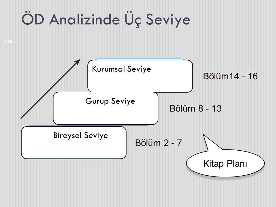 ÖD Analizinde Üç Seviye 1-24 Bölüm 2 - 7 Bölüm 8 - 13 Bölüm14 - 16 Kitap Planı Kurumsal Seviye Gurup Seviye Bireysel Seviye