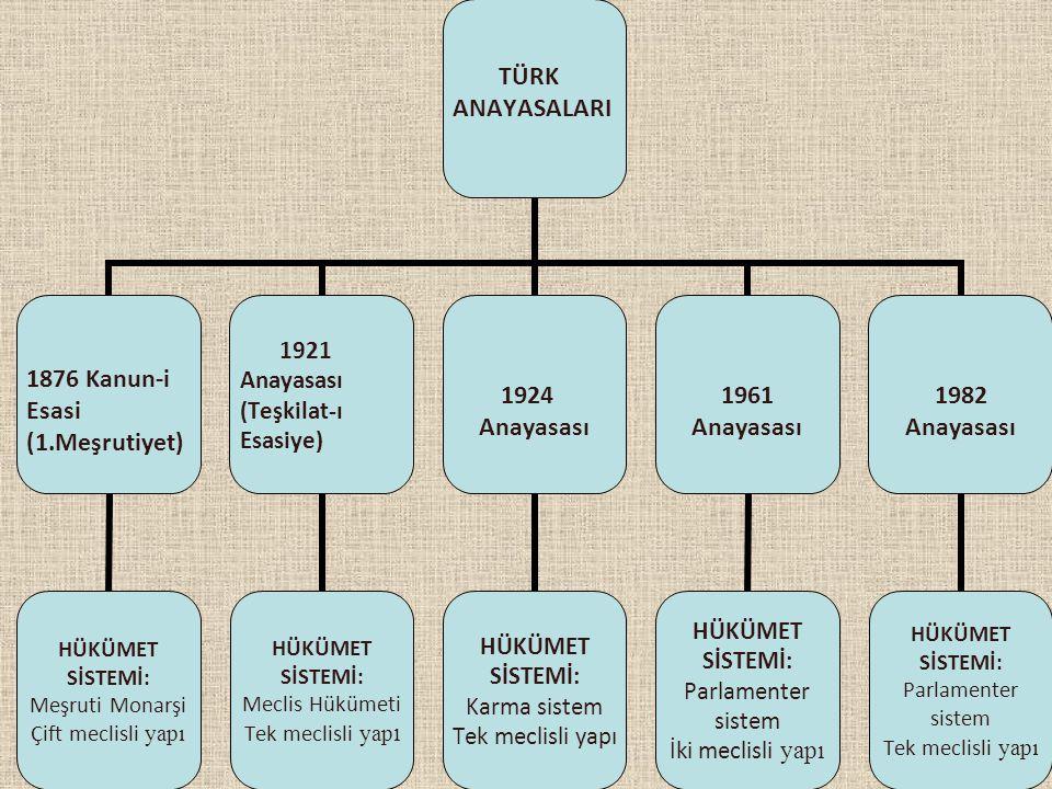 TÜRK ANAYASALARI 1876 Kanun-i Esasi (1.Meşrutiyet) HÜKÜMET SİSTEMİ: Meşruti Monarşi Çift meclisli yapı 1921 Anayasası (Teşkilat-ı Esasiye) HÜKÜMET SİS