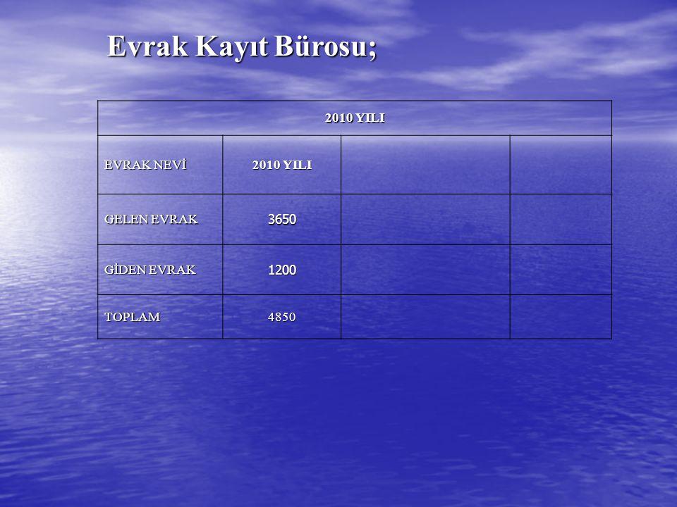 Evrak Kayıt Bürosu; Evrak Kayıt Bürosu; 2010 YILI EVRAK NEVİ 2010 YILI GELEN EVRAK 3650 GİDEN EVRAK 1200 TOPLAM4850