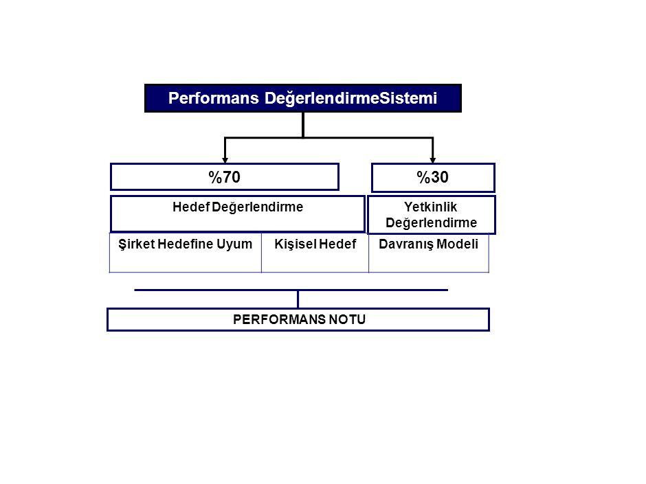 %70 Performans DeğerlendirmeSistemi %30 Hedef DeğerlendirmeYetkinlik Değerlendirme PERFORMANS NOTU Şirket Hedefine UyumKişisel HedefDavranış Modeli