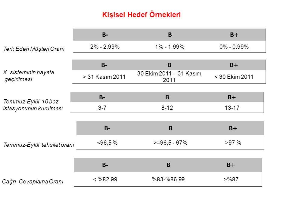 Kişisel Hedef Örnekleri Terk Eden Müşteri Oranı B-BB+ 2% - 2.99%1% - 1.99%0% - 0.99% X sisteminin hayata geçirilmesi B-BB+ > 31 Kasım 2011 30 Ekim 201