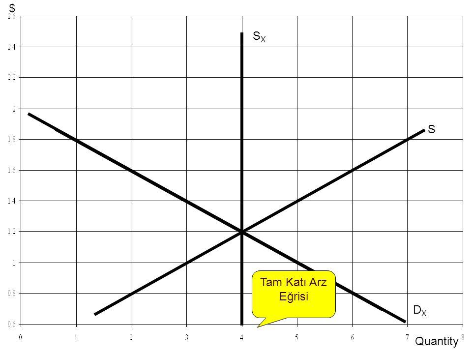 14-10 DXDX S SXSX DX'DX' Tam Katı Arz Eğrisi Quantity $