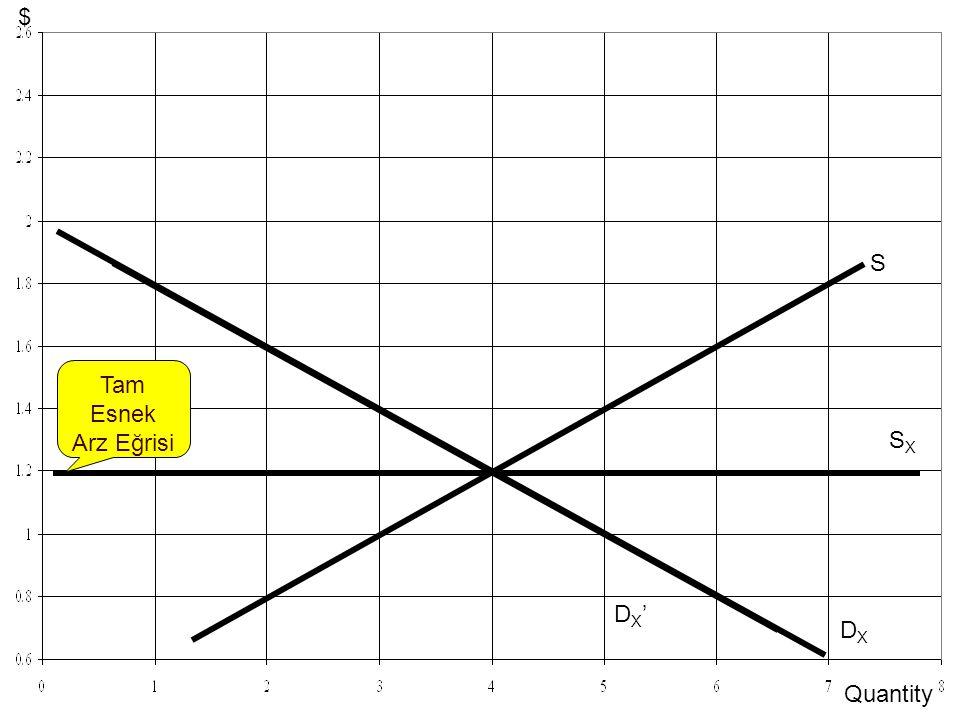 14-11 DXDX S SXSX DX'DX' Tam Esnek Arz Eğrisi Quantity $