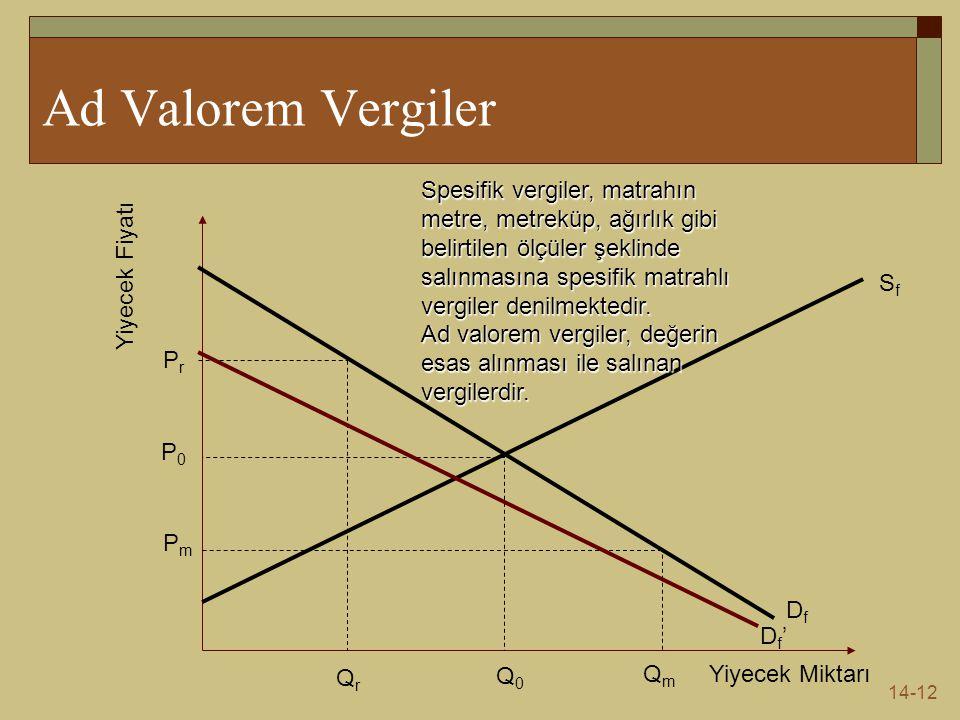 14-12 Ad Valorem Vergiler Yiyecek Miktarı Yiyecek Fiyatı DfDf SfSf Q0Q0 QmQm QrQr P0P0 PmPm PrPr Df'Df' Spesifik vergiler, matrahın metre, metreküp, a