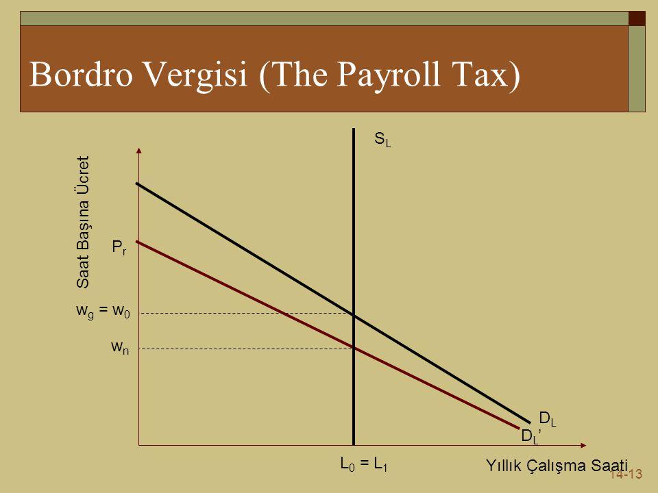 14-13 Bordro Vergisi (The Payroll Tax) Yıllık Çalışma Saati Saat Başına Ücret DLDL SLSL L 0 = L 1 w g = w 0 PrPr DL'DL' wnwn