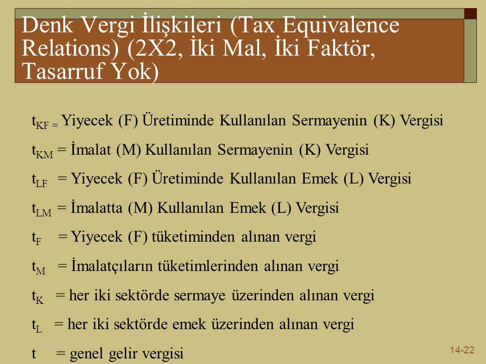 14-22 Denk Vergi İlişkileri (Tax Equivalence Relations) (2X2, İki Mal, İki Faktör, Tasarruf Yok) t KF = Yiyecek (F) Üretiminde Kullanılan Sermayenin (