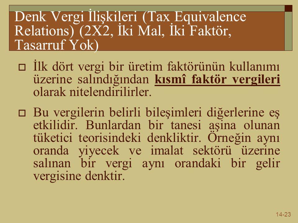 14-23 Denk Vergi İlişkileri (Tax Equivalence Relations) (2X2, İki Mal, İki Faktör, Tasarruf Yok)  İlk dört vergi bir üretim faktörünün kullanımı üzer