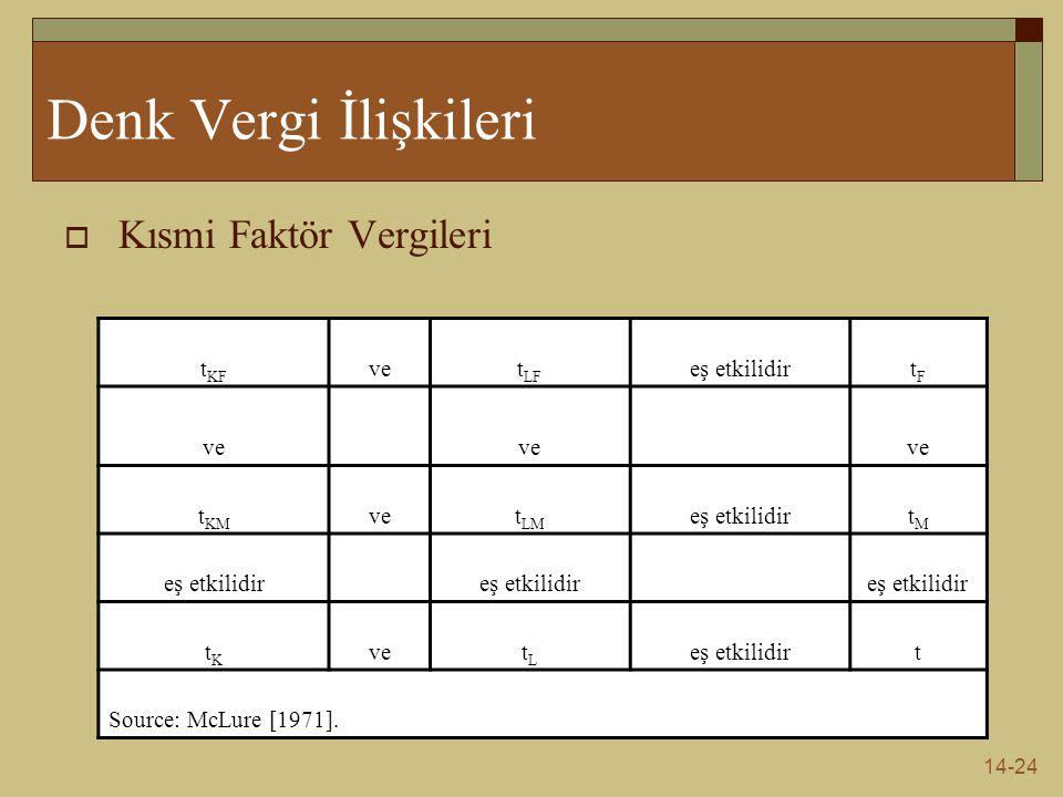 14-24 Denk Vergi İlişkileri  Kısmi Faktör Vergileri t KF vet LF eş etkilidirtFtF ve t KM vet LM eş etkilidirtMtM tKtK vetLtL eş etkilidirt Source: Mc