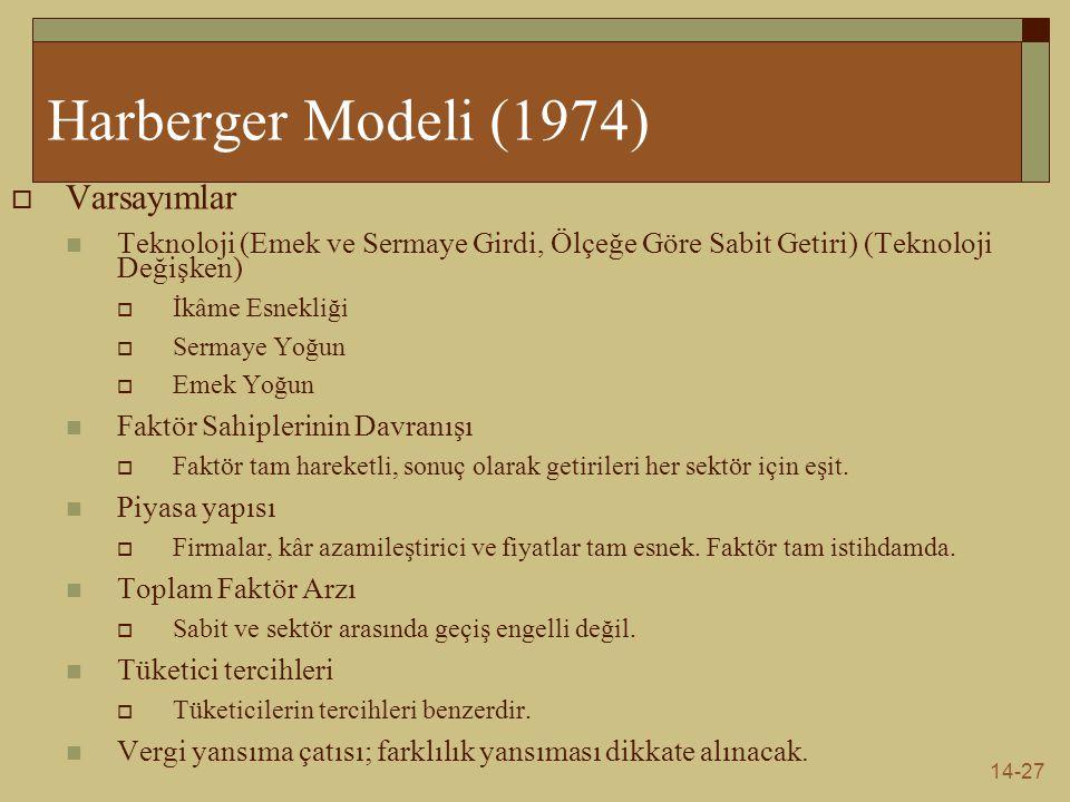 14-27 Harberger Modeli (1974)  Varsayımlar Teknoloji (Emek ve Sermaye Girdi, Ölçeğe Göre Sabit Getiri) (Teknoloji Değişken)  İkâme Esnekliği  Serma