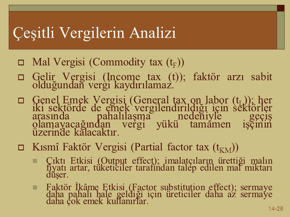 14-28 Çeşitli Vergilerin Analizi  Mal Vergisi (Commodity tax (t F ))  Gelir Vergisi (Income tax (t)); faktör arzı sabit olduğundan vergi kaydırılama