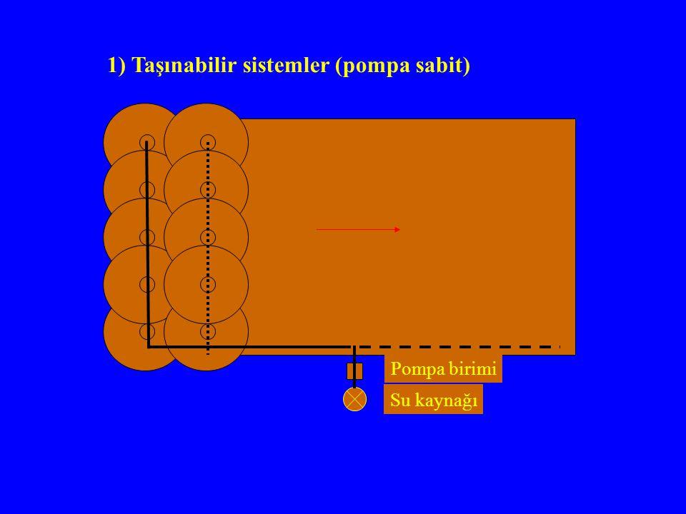 Pompa birimi Su kaynağı 1) Taşınabilir sistemler (pompa sabit)