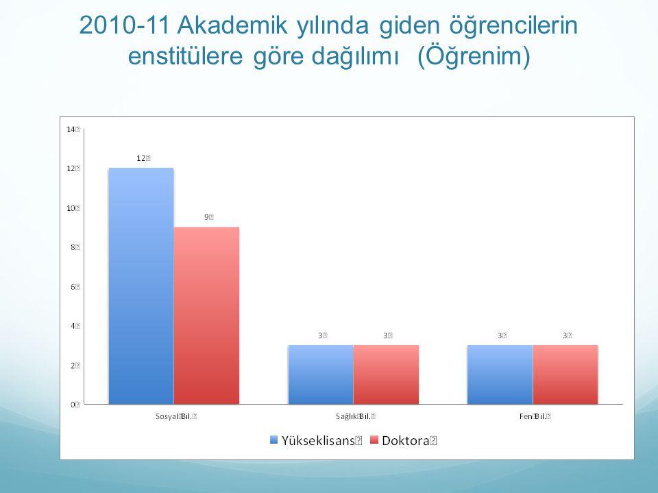 2010-11 Akademik yılında giden öğrencilerin enstitülere göre dağılımı (Öğrenim)