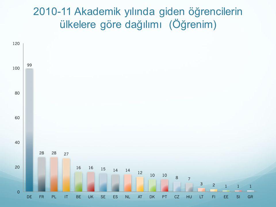2010-11 Akademik yılında giden öğrencilerin ülkelere göre dağılımı (Öğrenim)