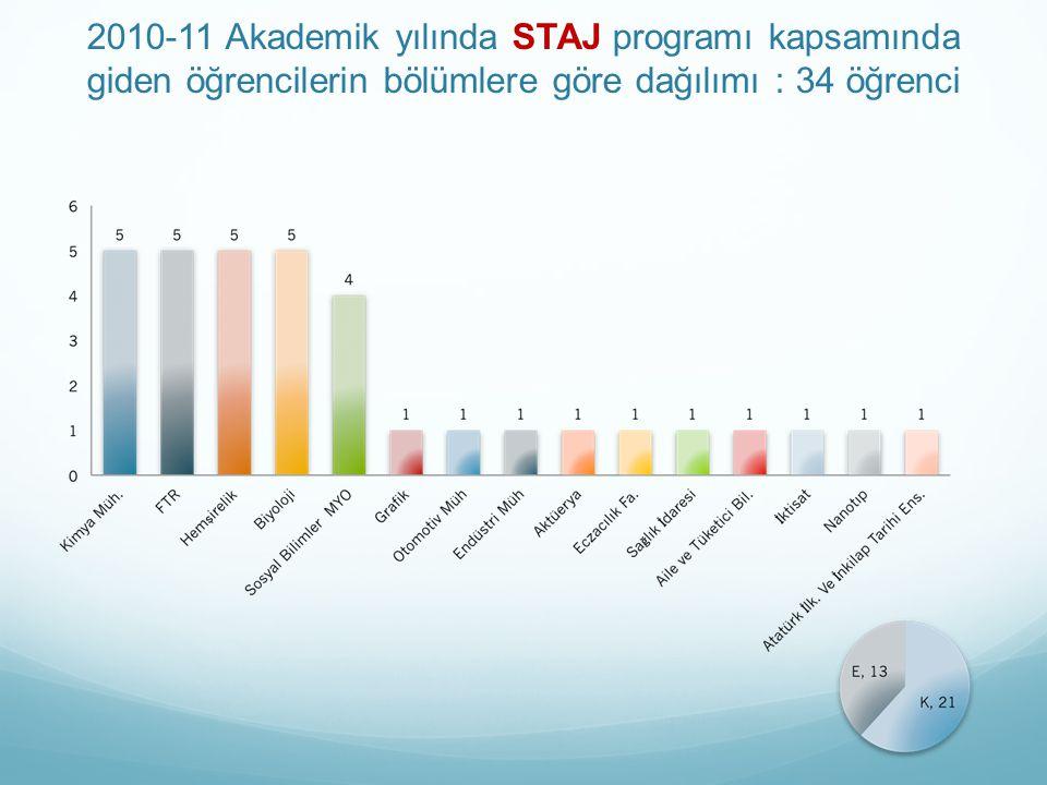 2010-11 Akademik yılında STAJ programı kapsamında giden öğrencilerin bölümlere göre dağılımı : 34 öğrenci