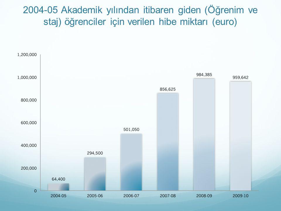 2004-05 Akademik yılından itibaren giden (Öğrenim ve staj) öğrenciler için verilen hibe miktarı (euro)