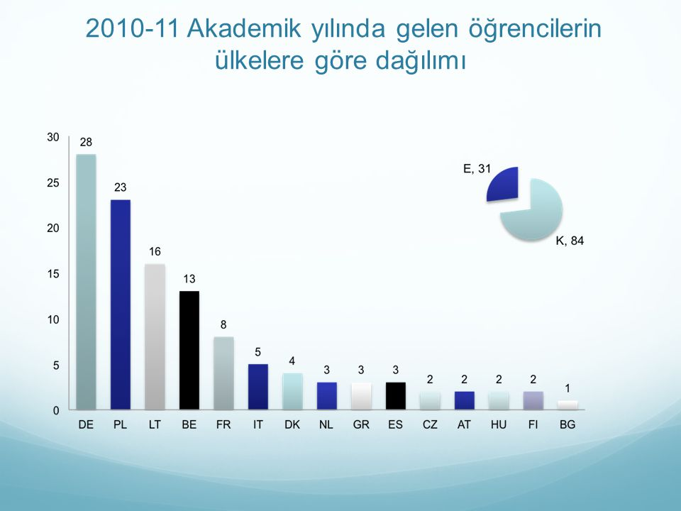2010-11 Akademik yılında gelen öğrencilerin ülkelere göre dağılımı