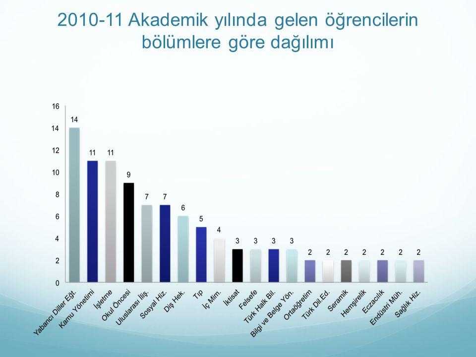 2010-11 Akademik yılında gelen öğrencilerin bölümlere göre dağılımı