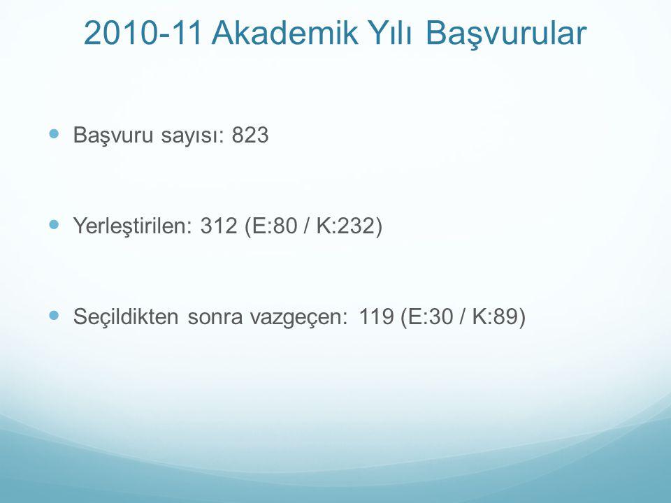 2010-11 Akademik Yılı Başvurular Başvuru sayısı: 823 Yerleştirilen: 312 (E:80 / K:232) Seçildikten sonra vazgeçen: 119 (E:30 / K:89)