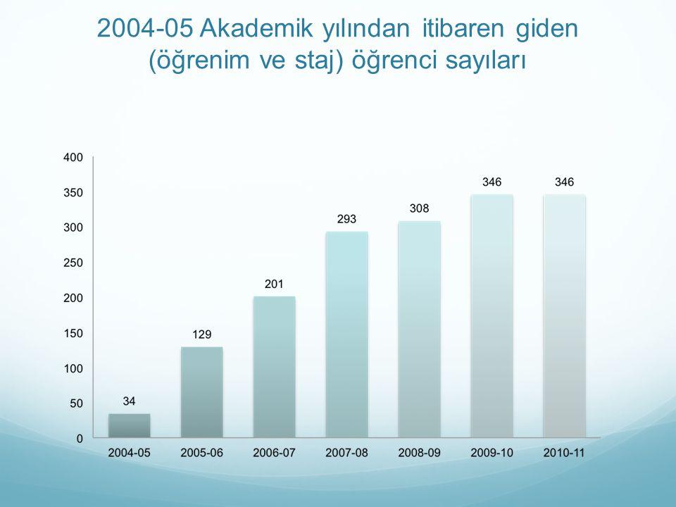 2004-05 Akademik yılından itibaren giden (öğrenim ve staj) öğrenci sayıları
