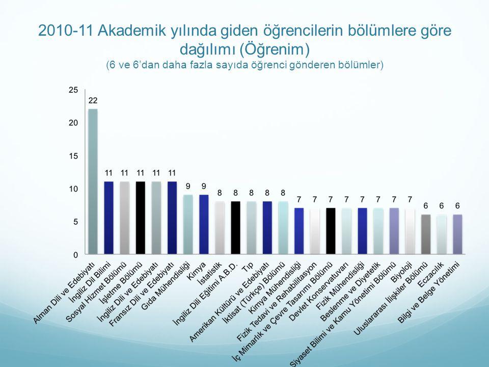 2010-11 Akademik yılında giden öğrencilerin bölümlere göre dağılımı (Öğrenim) (6 ve 6'dan daha fazla sayıda öğrenci gönderen bölümler)