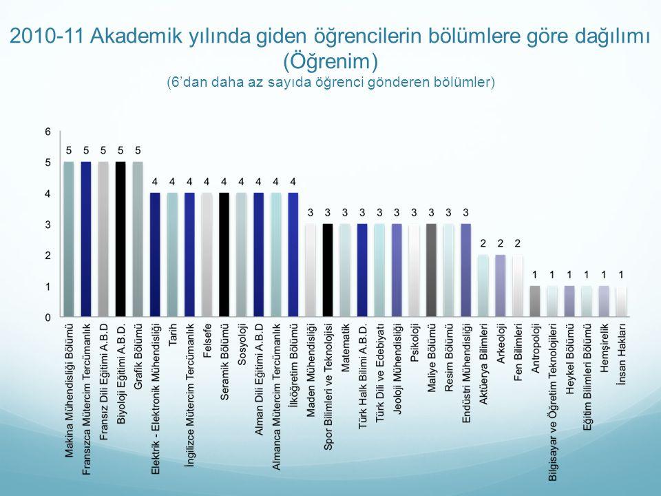 2010-11 Akademik yılında giden öğrencilerin bölümlere göre dağılımı (Öğrenim) (6'dan daha az sayıda öğrenci gönderen bölümler)