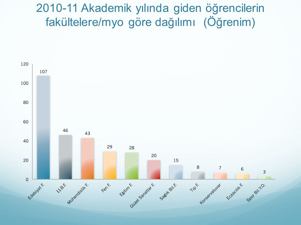 2010-11 Akademik yılında giden öğrencilerin fakültelere/myo göre dağılımı (Öğrenim)
