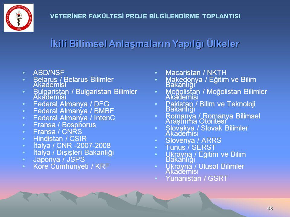 48 İkili Bilimsel Anlaşmaların Yapılğı Ülkeler Macaristan / NKTH Makedonya / Eğitim ve Bilim Bakanlığı Moğolistan / Moğolistan Bilimler Akademisi Paki