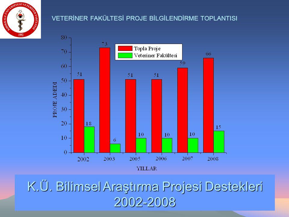 70 VETERİNER FAKÜLTESİ PROJE BİLGİLENDİRME TOPLANTISI K.Ü. Bilimsel Araştırma Projesi Destekleri 2002-2008