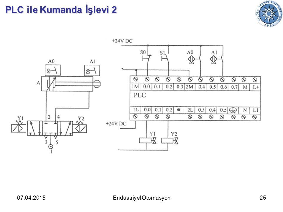 07.04.201525Endüstriyel Otomasyon PLC ile Kumanda İşlevi 2