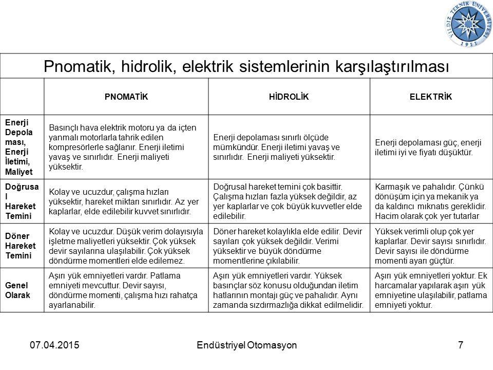 07.04.20158Endüstriyel Otomasyon Pnömatik Kumanda elemanları 4 / 2 YKV 3 / 2 YKV
