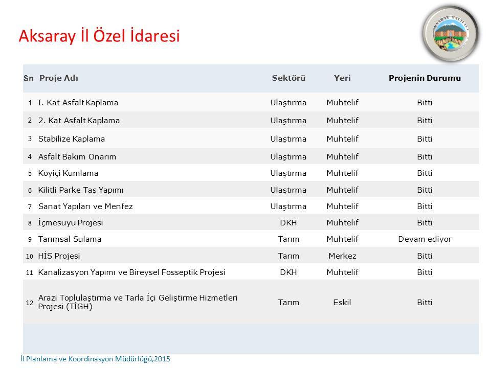 Aksaray İl Özel İdaresi Sn Proje AdıSektörüYeriProjenin Durumu 1 I.