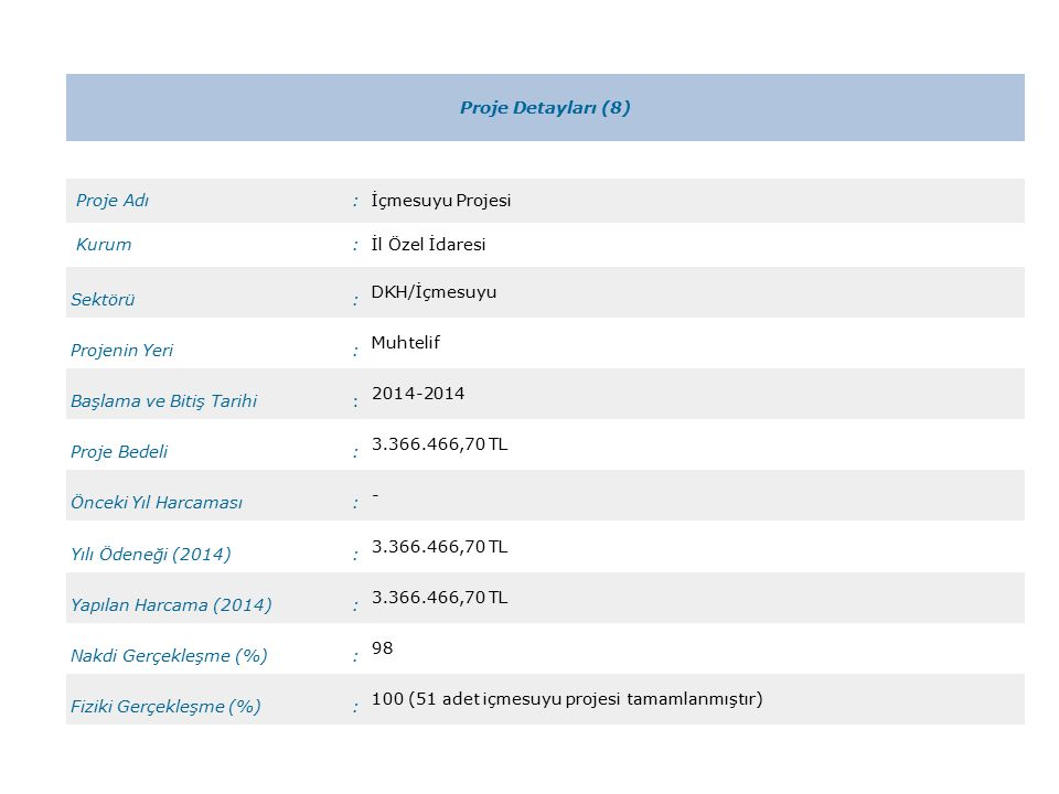 Proje Detayları (8) Proje Adı:İçmesuyu Projesi Kurum:İl Özel İdaresi Sektörü: DKH/İçmesuyu Projenin Yeri: Muhtelif Başlama ve Bitiş Tarihi: 2014-2014 Proje Bedeli: 3.366.466,70 TL Önceki Yıl Harcaması: - Yılı Ödeneği (2014): 3.366.466,70 TL Yapılan Harcama (2014): 3.366.466,70 TL Nakdi Gerçekleşme (%): 98 Fiziki Gerçekleşme (%): 100 (51 adet içmesuyu projesi tamamlanmıştır)