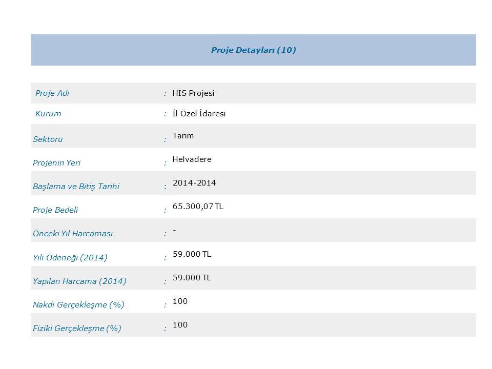 Proje Detayları (10) Proje Adı:HİS Projesi Kurum:İl Özel İdaresi Sektörü: Tarım Projenin Yeri: Helvadere Başlama ve Bitiş Tarihi: 2014-2014 Proje Bedeli: 65.300,07 TL Önceki Yıl Harcaması: - Yılı Ödeneği (2014): 59.000 TL Yapılan Harcama (2014): 59.000 TL Nakdi Gerçekleşme (%): 100 Fiziki Gerçekleşme (%): 100
