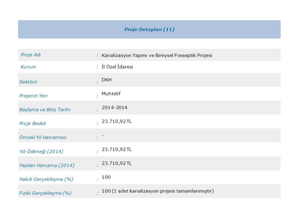 Proje Detayları (11) Proje Adı: Kanalizasyon Yapımı ve Bireysel Fosseptik Projesi Kurum:İl Özel İdaresi Sektörü: DKH Projenin Yeri: Muhtelif Başlama ve Bitiş Tarihi: 2014-2014 Proje Bedeli: 23.710,92 TL Önceki Yıl Harcaması: - Yılı Ödeneği (2014): 23.710,92 TL Yapılan Harcama (2014): 23.710,92 TL Nakdi Gerçekleşme (%): 100 Fiziki Gerçekleşme (%): 100 (1 adet kanalizasyon projesi tamamlanmıştır)