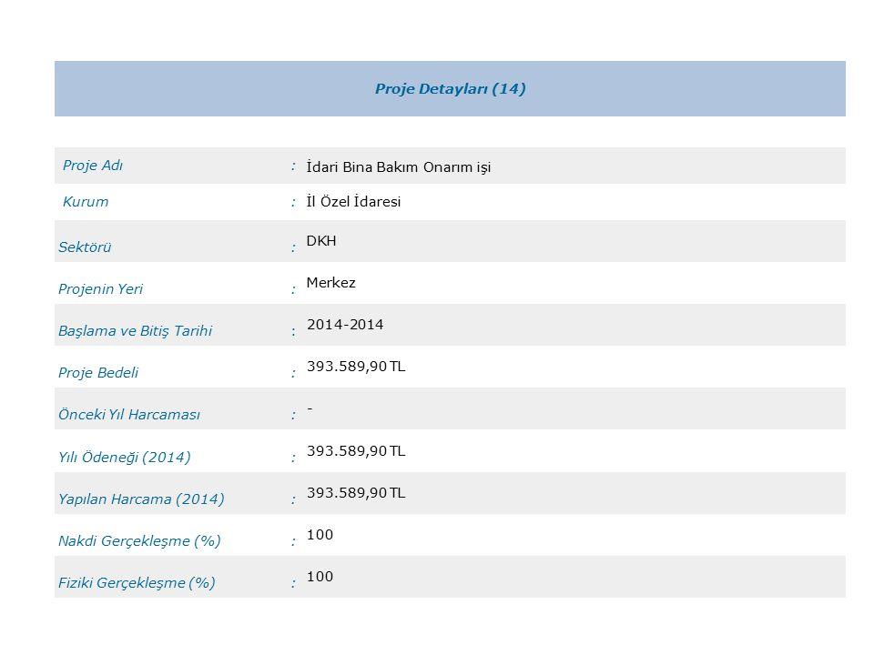 Proje Detayları (14) Proje Adı: İdari Bina Bakım Onarım işi Kurum:İl Özel İdaresi Sektörü: DKH Projenin Yeri: Merkez Başlama ve Bitiş Tarihi: 2014-2014 Proje Bedeli: 393.589,90 TL Önceki Yıl Harcaması: - Yılı Ödeneği (2014): 393.589,90 TL Yapılan Harcama (2014): 393.589,90 TL Nakdi Gerçekleşme (%): 100 Fiziki Gerçekleşme (%): 100