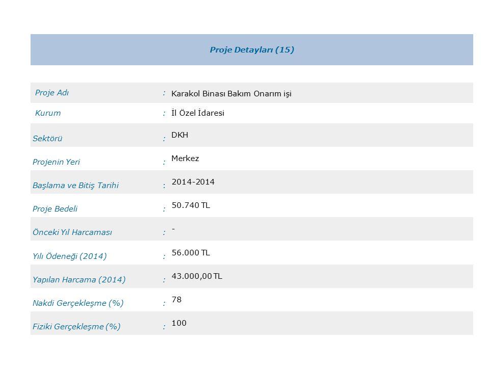 Proje Detayları (15) Proje Adı: Karakol Binası Bakım Onarım işi Kurum:İl Özel İdaresi Sektörü: DKH Projenin Yeri: Merkez Başlama ve Bitiş Tarihi: 2014-2014 Proje Bedeli: 50.740 TL Önceki Yıl Harcaması: - Yılı Ödeneği (2014): 56.000 TL Yapılan Harcama (2014): 43.000,00 TL Nakdi Gerçekleşme (%): 78 Fiziki Gerçekleşme (%): 100