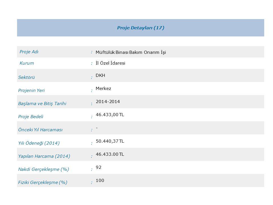 Proje Detayları (17) Proje Adı: Müftülük Binası Bakım Onarım İşi Kurum:İl Özel İdaresi Sektörü: DKH Projenin Yeri: Merkez Başlama ve Bitiş Tarihi: 2014-2014 Proje Bedeli: 46.433,00 TL Önceki Yıl Harcaması: - Yılı Ödeneği (2014): 50.440,37 TL Yapılan Harcama (2014): 46.433.00 TL Nakdi Gerçekleşme (%): 92 Fiziki Gerçekleşme (%): 100