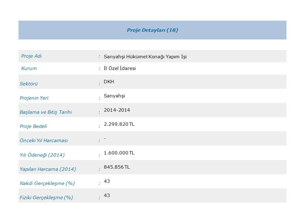 Proje Detayları (18) Proje Adı: Sarıyahşi Hükümet Konağı Yapım İşi Kurum:İl Özel İdaresi Sektörü: DKH Projenin Yeri: Sarıyahşi Başlama ve Bitiş Tarihi: 2014-2014 Proje Bedeli: 2.299.820 TL Önceki Yıl Harcaması: - Yılı Ödeneği (2014): 1.600.000 TL Yapılan Harcama (2014): 845.856 TL Nakdi Gerçekleşme (%): 43 Fiziki Gerçekleşme (%): 43