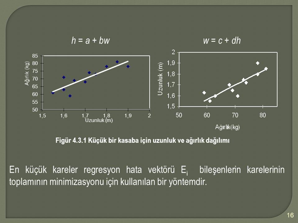 16 h = a + bw w = c + dh Figür 4.3.1 Küçük bir kasaba için uzunluk ve ağırlık dağılımı En küçük kareler regresyon hata vektörü E i bileşenlerin karelerinin toplamının minimizasyonu için kullanılan bir yöntemdir.