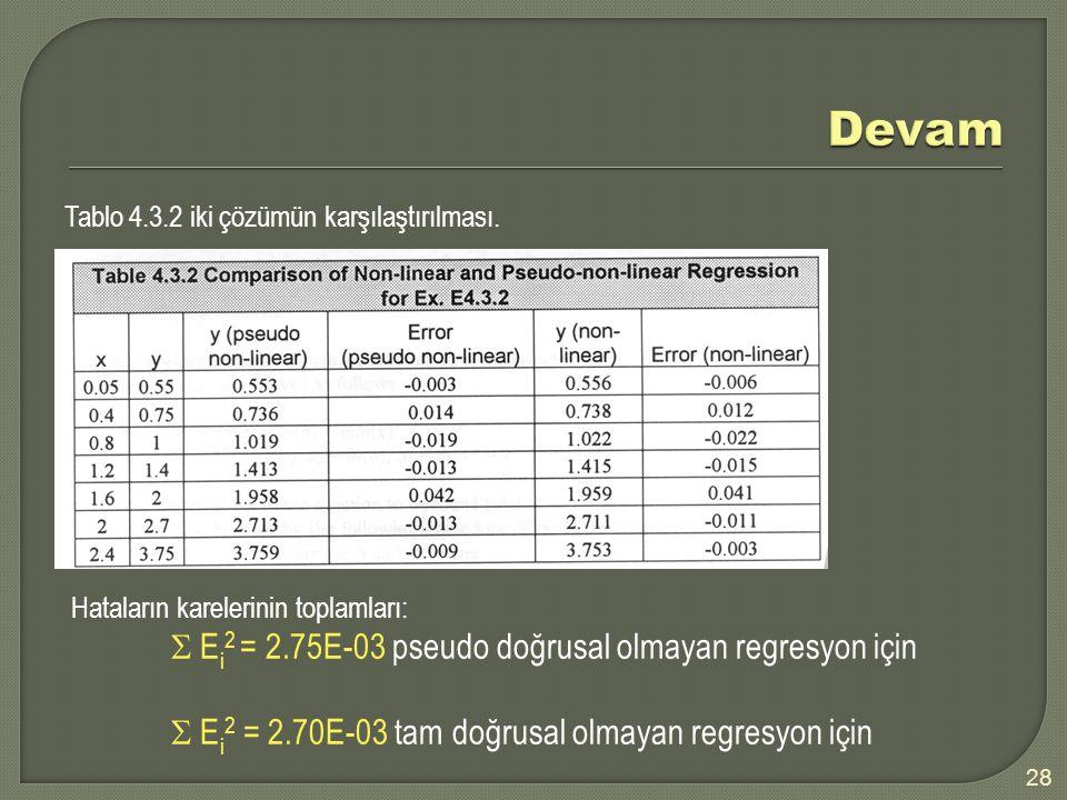 Tablo 4.3.2 iki çözümün karşılaştırılması. Hataların karelerinin toplamları:  E i 2 = 2.75E-03 pseudo doğrusal olmayan regresyon için  E i 2 = 2.70E