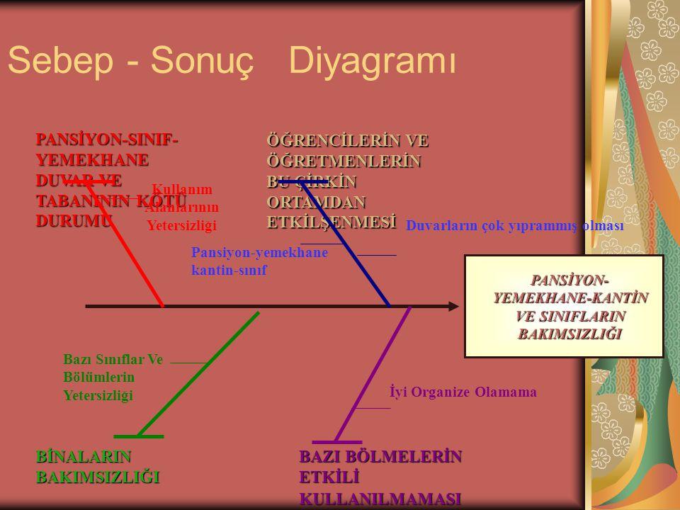 ÇÖZÜM Uygulayacağı Metodu Belirledi Metodumuz, Sebep-Sonuç Diyagramı ile problemin analizini yapmak