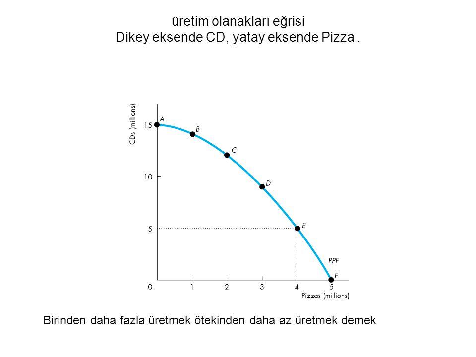 üretim olanakları eğrisi Dikey eksende CD, yatay eksende Pizza. Birinden daha fazla üretmek ötekinden daha az üretmek demek
