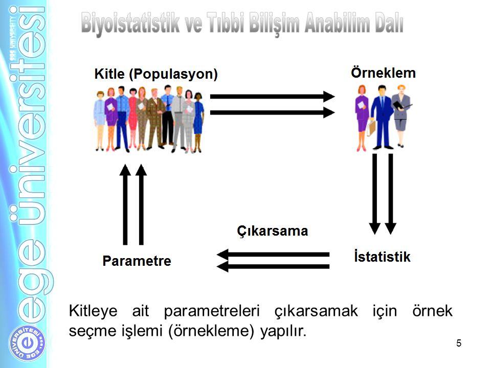 5 Kitleye ait parametreleri çıkarsamak için örnek seçme işlemi (örnekleme) yapılır.
