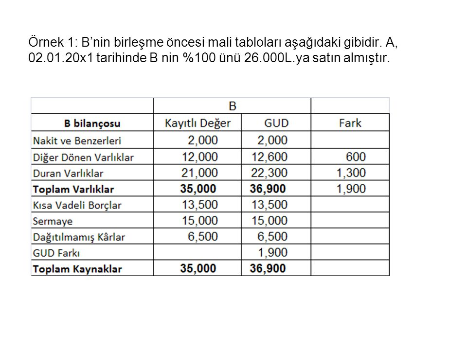 Örnek 1: B'nin birleşme öncesi mali tabloları aşağıdaki gibidir. A, 02.01.20x1 tarihinde B nin %100 ünü 26.000L.ya satın almıştır.