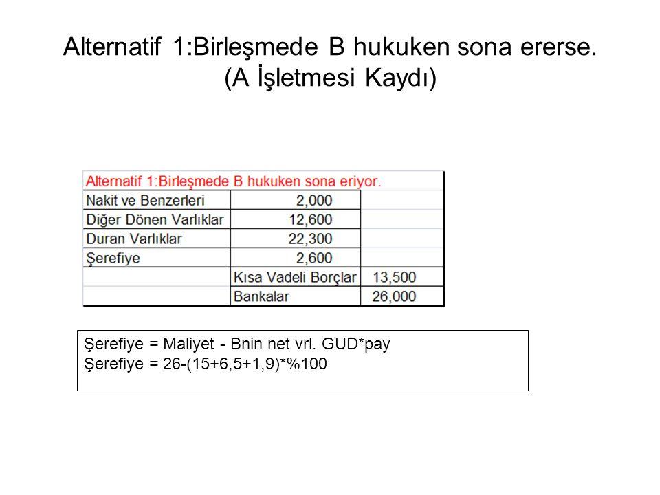 Alternatif 1:Birleşmede B hukuken sona ererse. (A İşletmesi Kaydı) Şerefiye = Maliyet - Bnin net vrl. GUD*pay Şerefiye = 26-(15+6,5+1,9)*%100