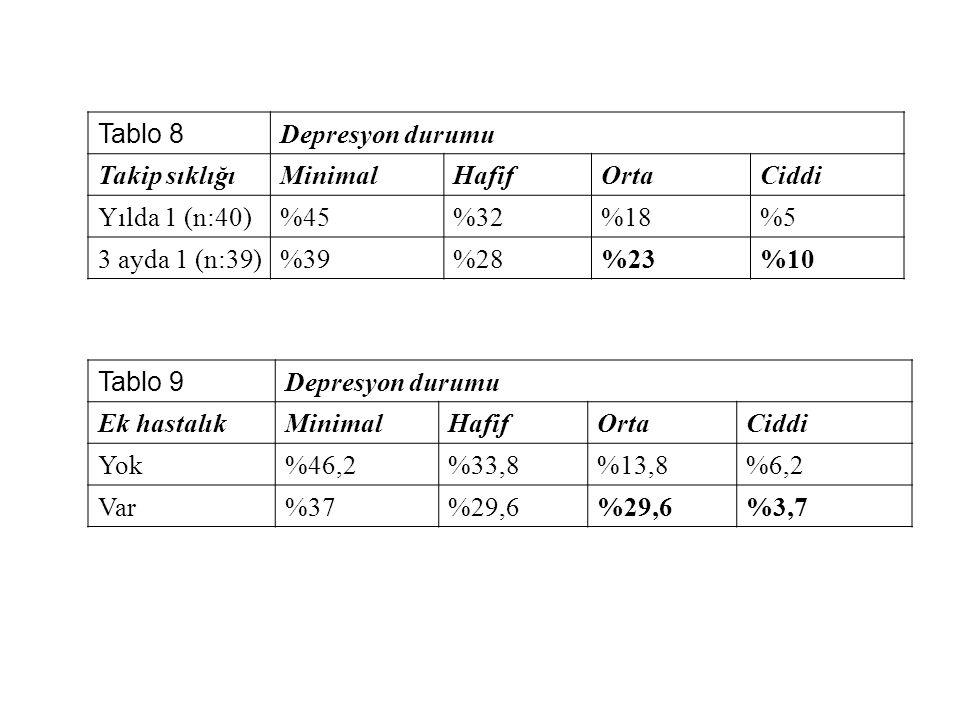 Tablo 8 Depresyon durumu Takip sıklığıMinimalHafifOrtaCiddi Yılda 1 (n:40)%45%32%18%5 3 ayda 1 (n:39)%39%28%23%10 Tablo 9 Depresyon durumu Ek hastalık