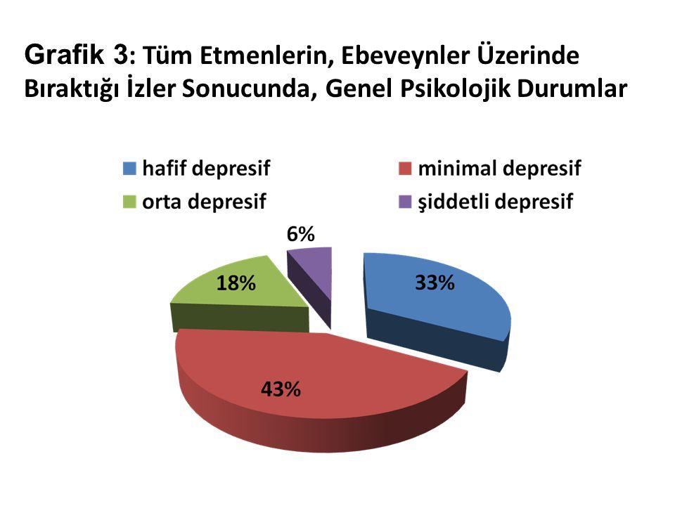 Grafik 3 : Tüm Etmenlerin, Ebeveynler Üzerinde Bıraktığı İzler Sonucunda, Genel Psikolojik Durumlar