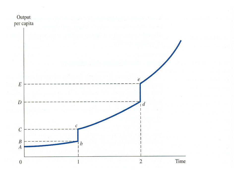 Solow Modelinden Çıkarımlar Ekonomi durağan denge durumuna hareket etmektedir.